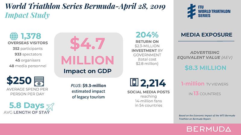 WTS Infographic Bermuda Aug 2019