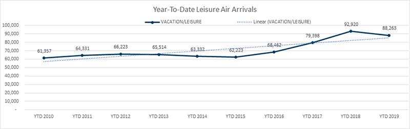 YTD Leisure Air Arrivals Bermuda Aug 2019