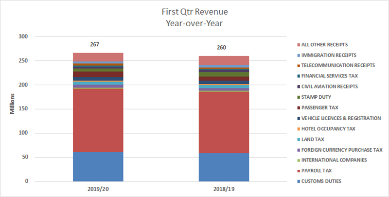 First Quarter Fiscal Performance Bermuda Sept 2019 (1)