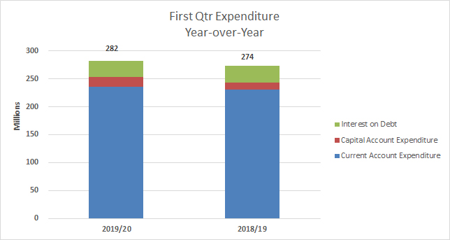 First Quarter Fiscal Performance Bermuda Sept 2019 (3)