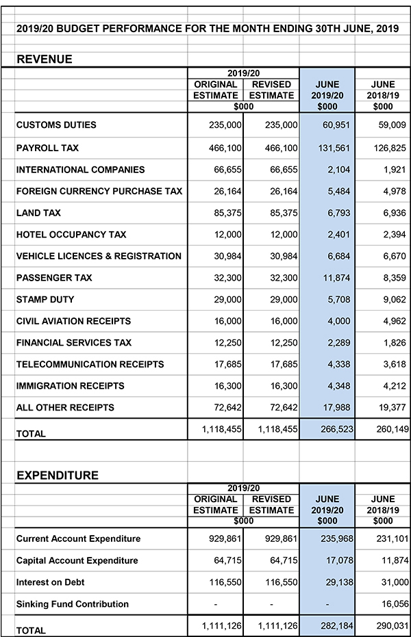 First Quarter Fiscal Performance Bermuda Sept 2019