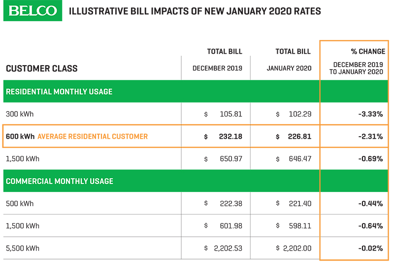 BELCO Illustrative Bill Impacts January 2020