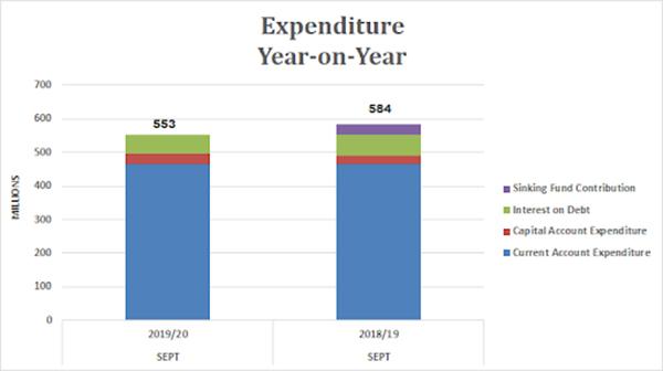 Expenditure Year On Year Bermuda Dec 2019