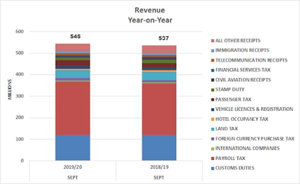 Revenue Year On Year Bermuda Dec 2019