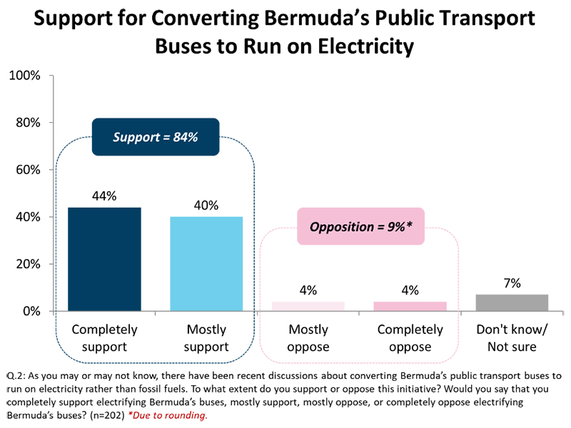 TRA Public Transport Survey Bermuda Dec 2019 (1)