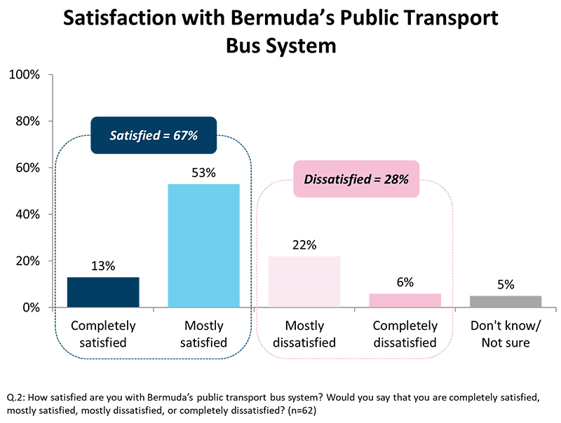 TRA Public Transport Survey Bermuda Dec 2019 (2)