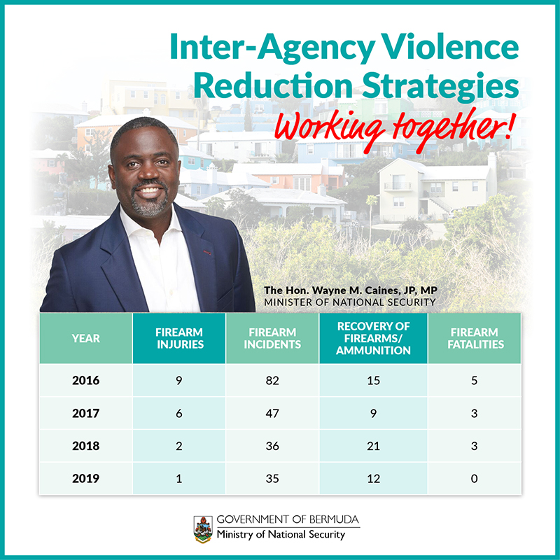 Violence Reduction Strategy Bermuda Dec 2019