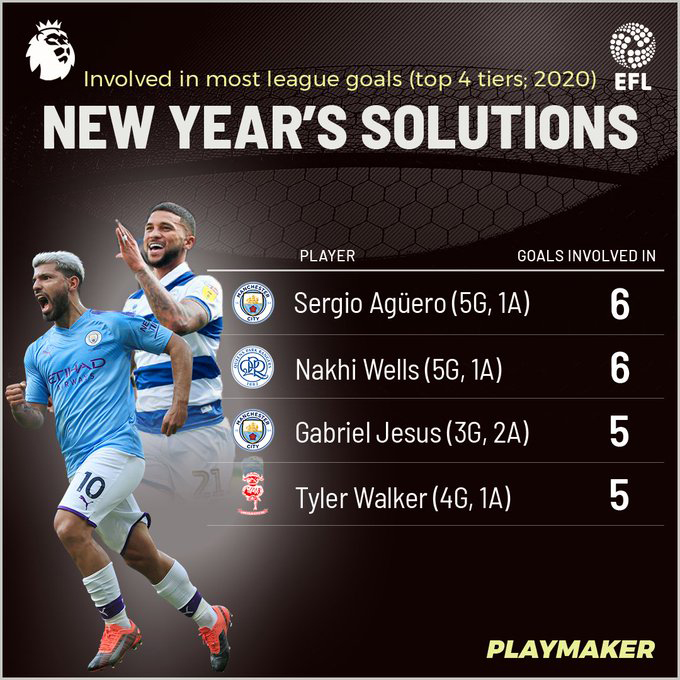 Nahki Wells Most Goals Bermuda Jan 2020