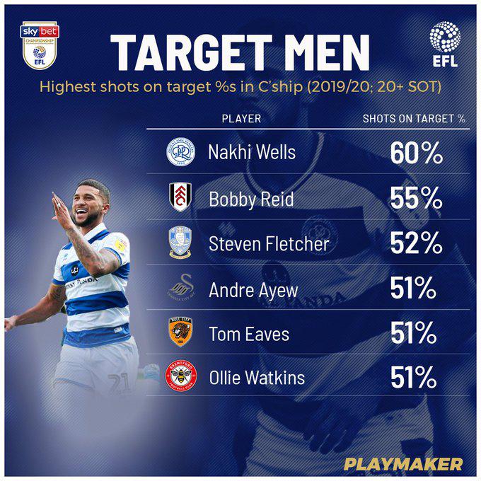 Nahki Wells Shot Percentage Bermuda Jan 2020