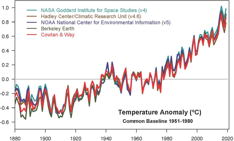 Temperature anomalies from 1880 to 2019
