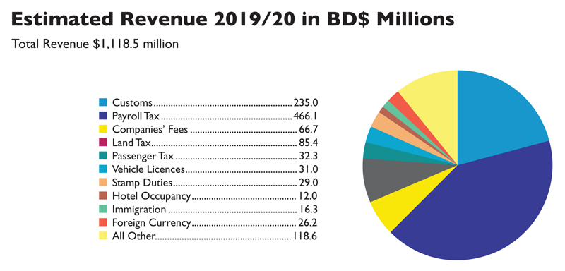 2019 Budget Revenue Figures
