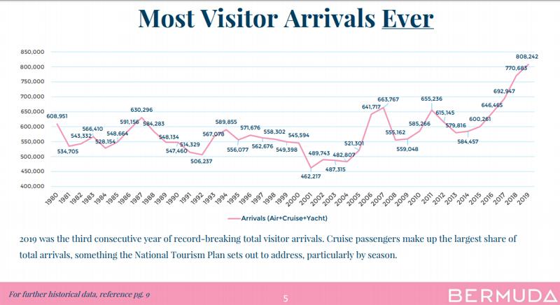 2019 Visitor Arrivals Report Bermuda Feb 2020 (2)