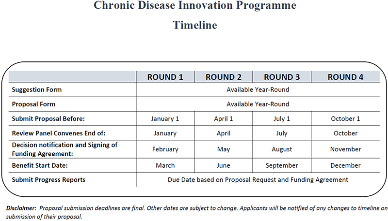 Chronic Disease Innovation Programme Timeline Bermuda Feb 2020