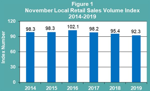 November 2019 Retail Sales Publication