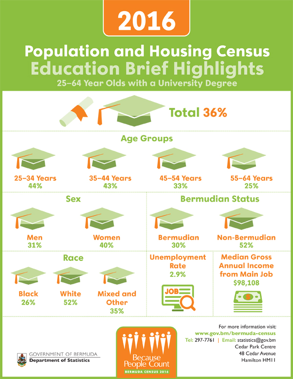 2016 Population & Housing Census Education Brief Highlights