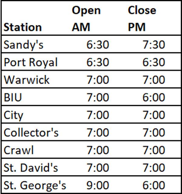 Esso Service Station Bermuda March 2020