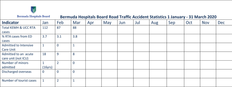 2020 BHB Road Traffic Accident Statistics January to March 2020