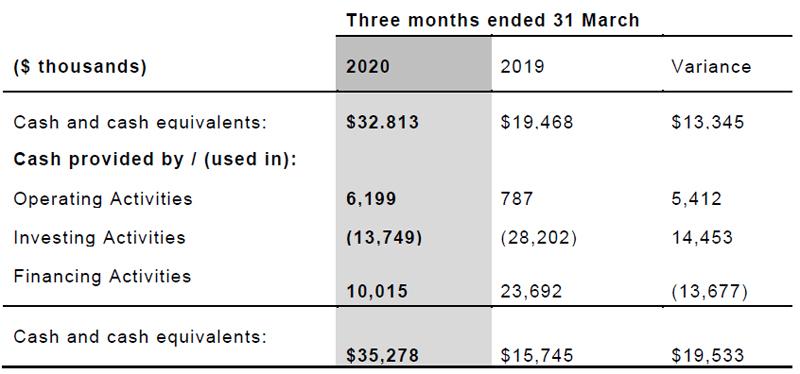 Ascendant Group 2020 Cash flow and capital spending