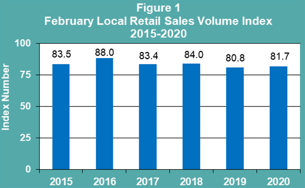 February Retail Sales Publication Bermuda May 2020
