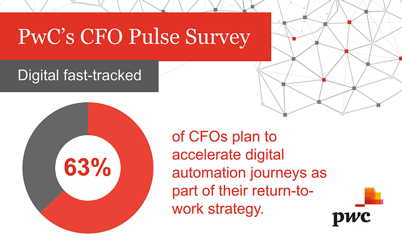 PWC Covid-19 CFO Pulse Survey Bermuda May 2020