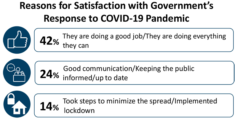 Residents Government's Response To Covid-19 May 2020 (2)