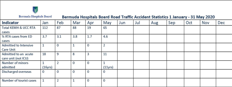 2020 BHB Road Traffic Accident Statistics 1 January - 31 May