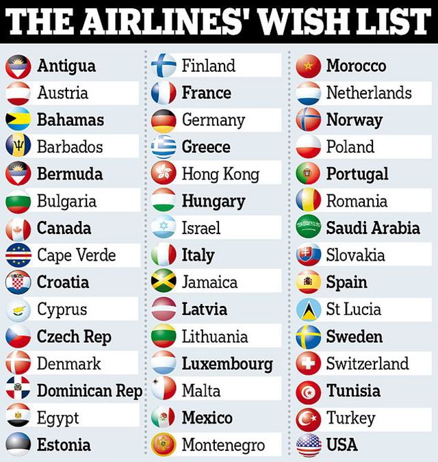 Airlines To Prioritise 45 Countries For 'Air Bridges'