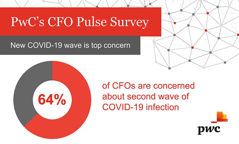 PWC Covid-19 CFO Pulse Survey Bermuda June 2020