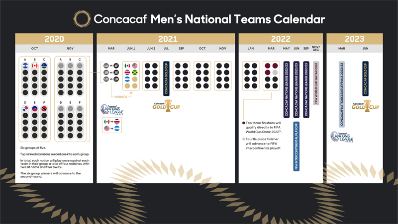 Concacaf Men's National Teams Calendar