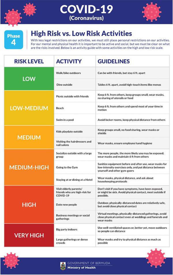 Covid Risk Scale Bermuda June 2020