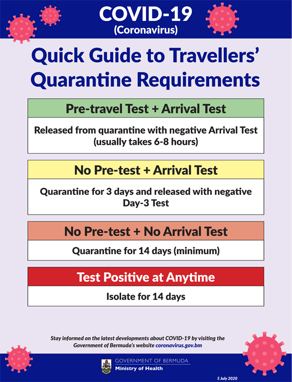 Quick Guide to Travellers' Quarantine Requirements