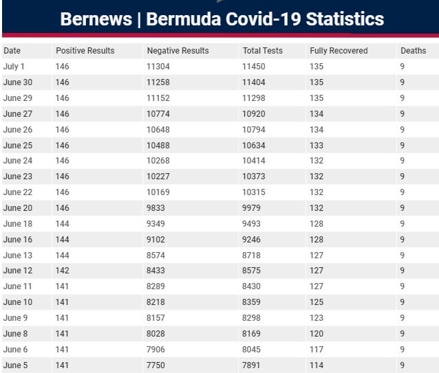 covid 19 stats bermuda july 1 2020