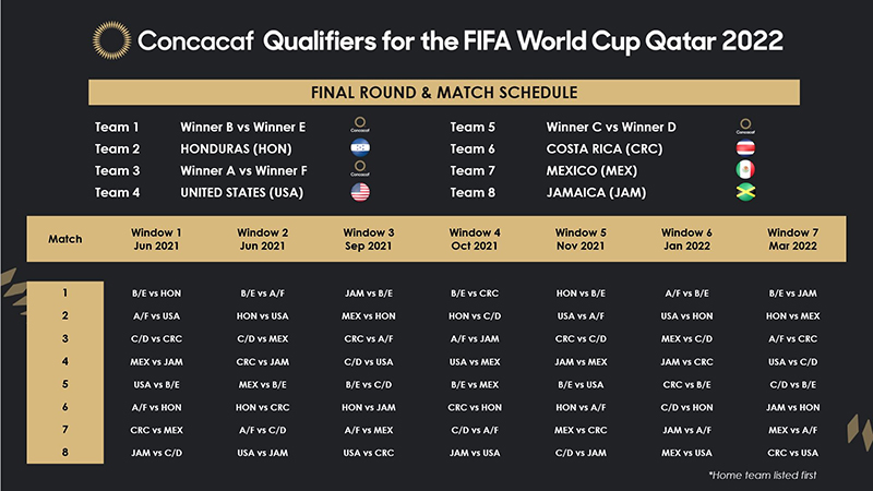 Concacaf Qualifiers For FIFA World Cup Qatar Aug 2020 2