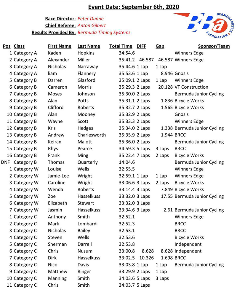 BJC Criterium Results Bermuda Sept 2020