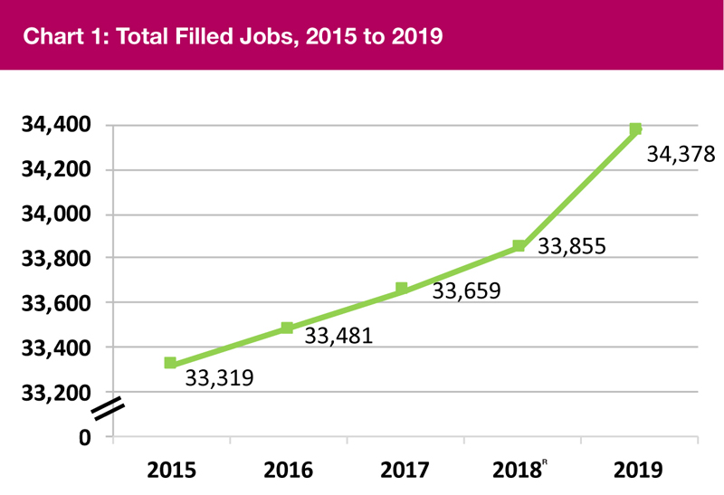 Chart 1 Total Filled Jobs Bermuda September 2020