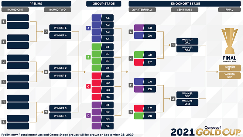 Concacaf New Format Bermuda Sept 2020