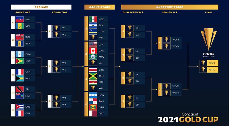 Gold Cup Prelims Bermuda Sept 2020