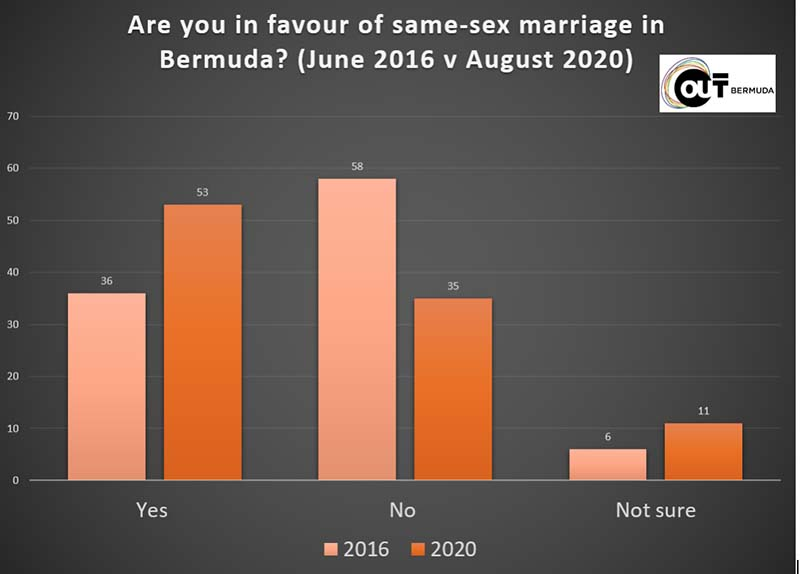 OUTBermuda Same-Sex Marriage Poll Sept 2020 1
