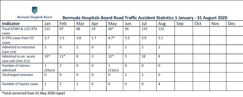 2020 BHB Road Traffic Accident Statistics 1 January - 31 August