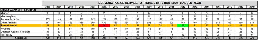 Sexual Assault Figures Bermuda Oct 2020
