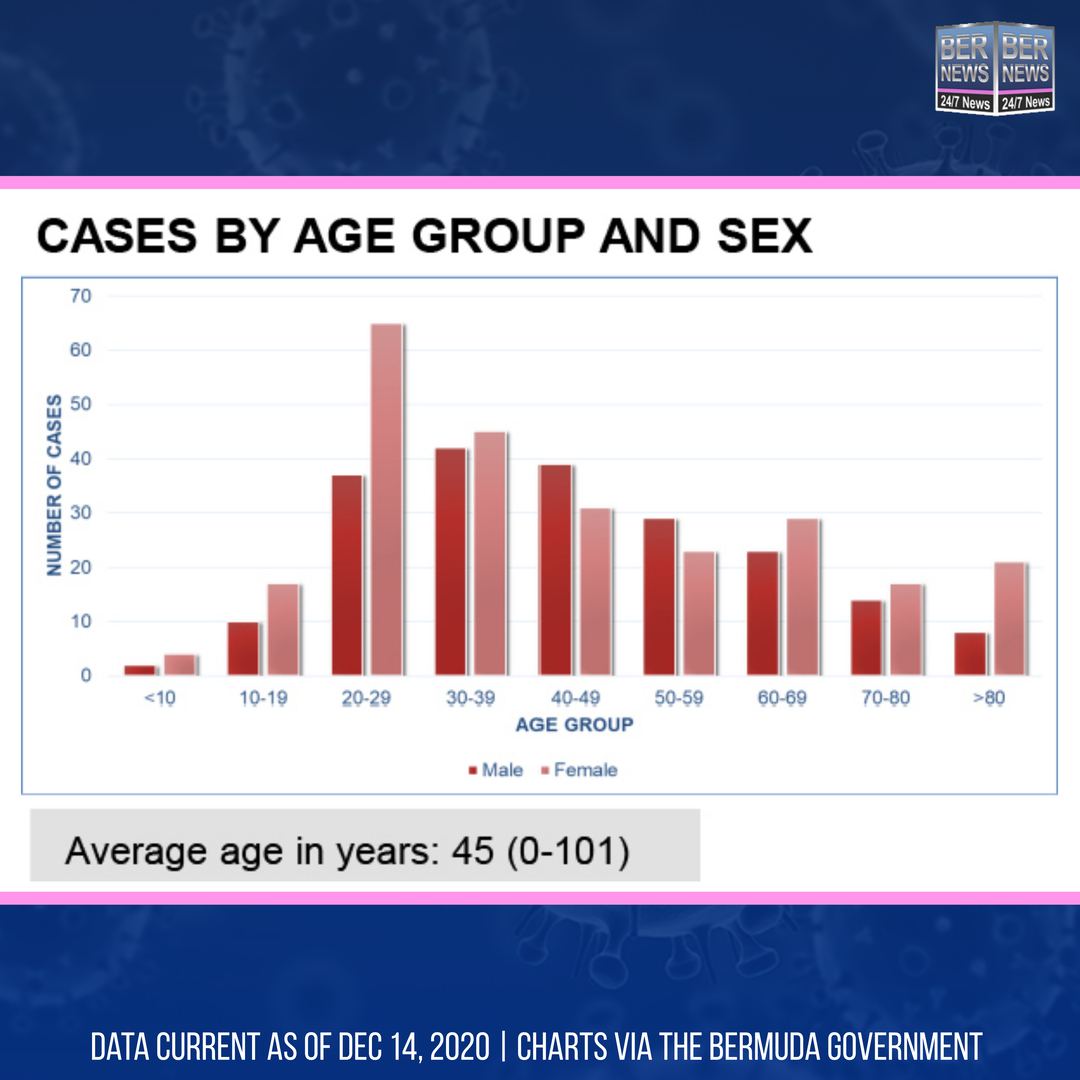 Cases By Age Group And Sex Bermuda Dec 14 2020