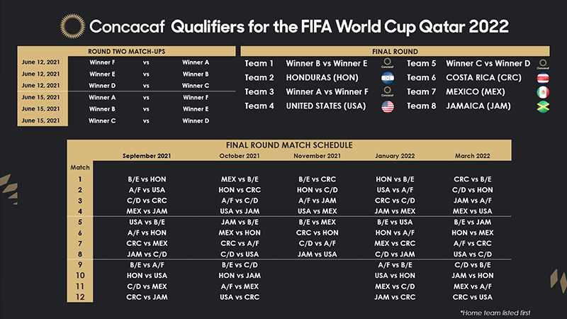 2022 World Cup Calendar.Concacaf Qualifiers For 2022 Fifa World Cup Bernews