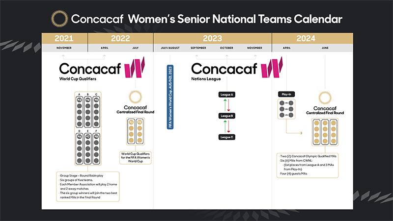 Concacaf Women National Team Competitions Bermuda Dec 2020