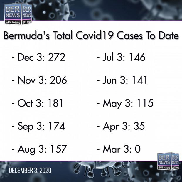Covid cases Bermuda Dec 3 2020