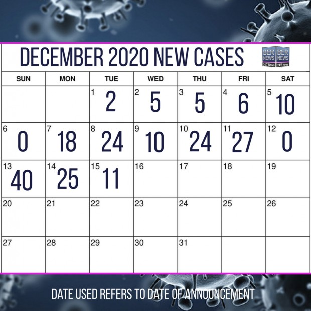 Covid cases as of Dec 15 2020