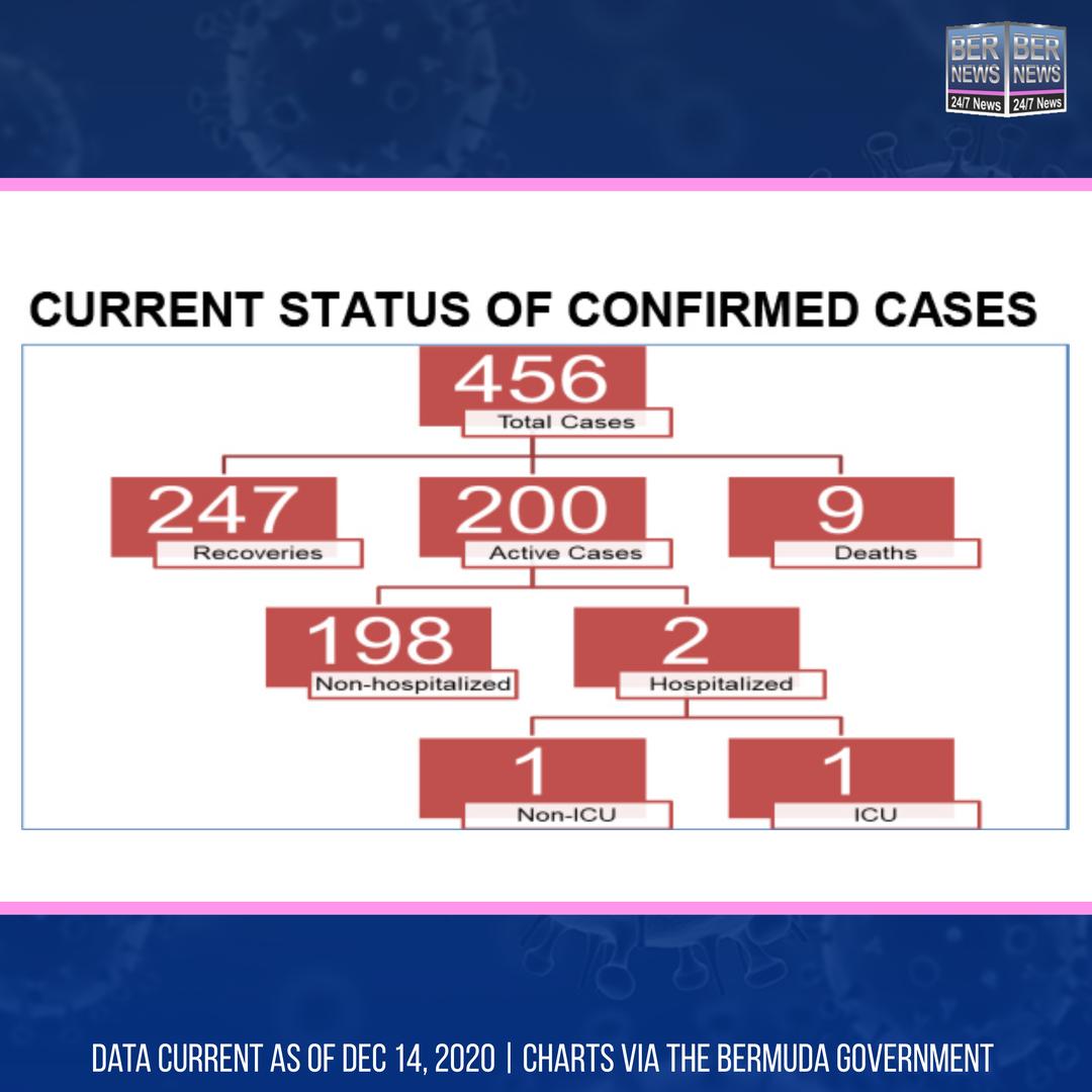Current Status Of Confirmed Cases Bermuda Dec 14 2020 IG