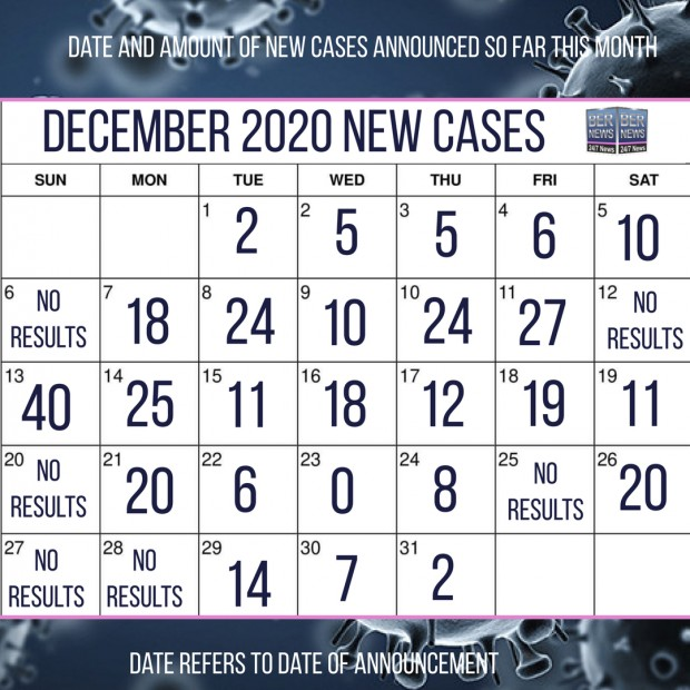 Final calendar of Bermuda new Covid cases in December 2020