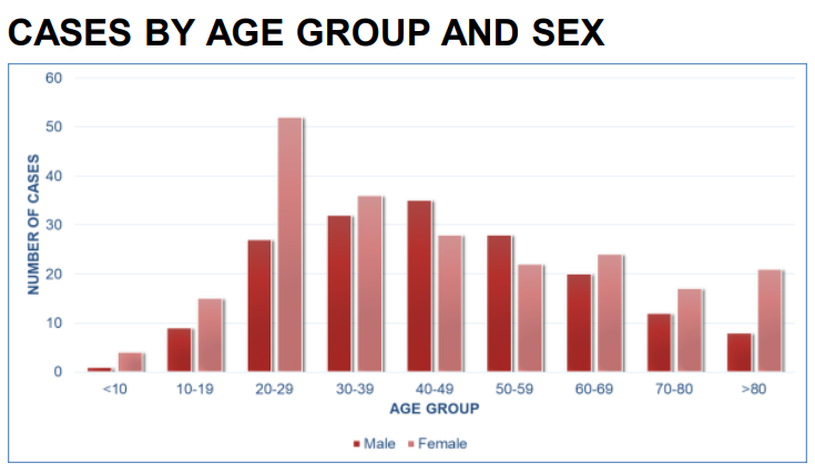 covid-19-age-group-chart-bermuda-dec-2020