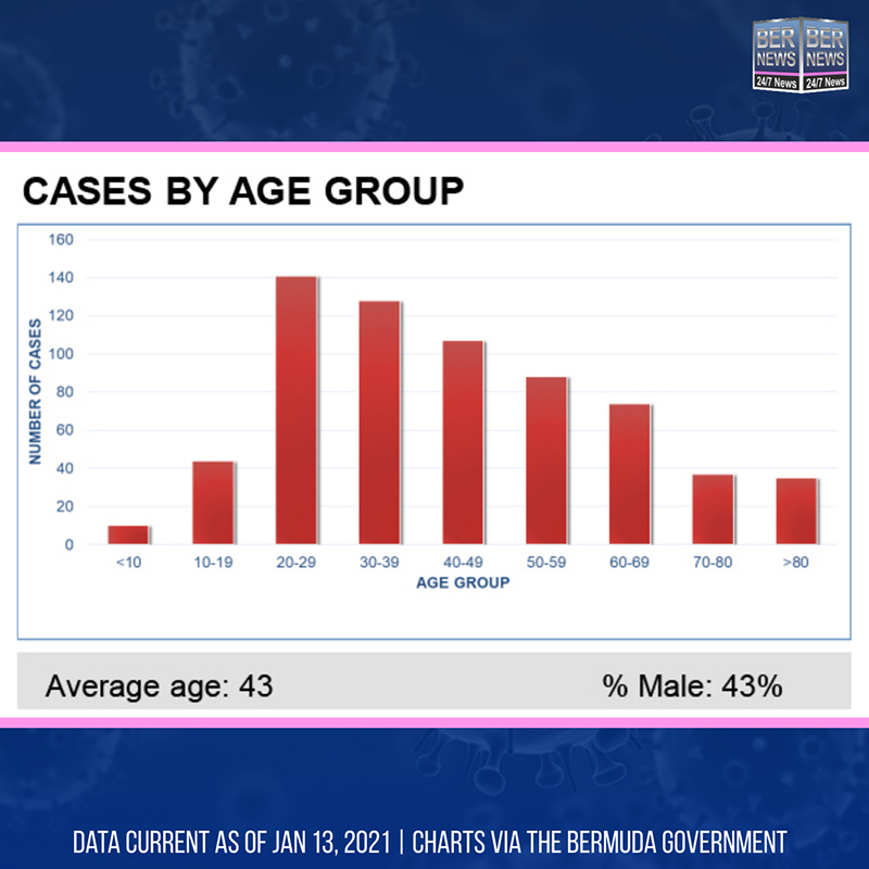 Cases By Age Group Bermuda Jan 13 2021