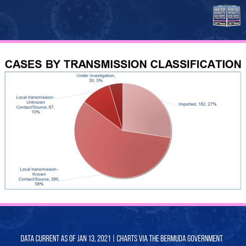 Cases By Transmission Classification Bermuda Jan 13 2021